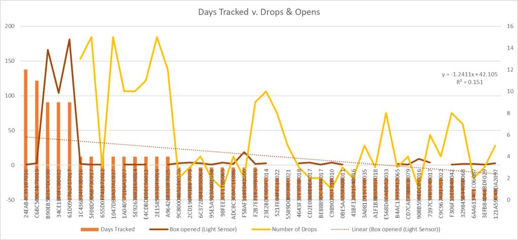 CBD graph 2