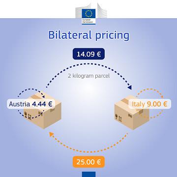 bilateral pricing