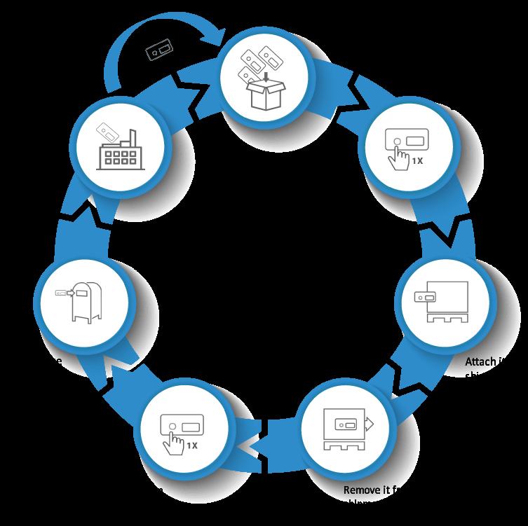 tracker life cycle 1