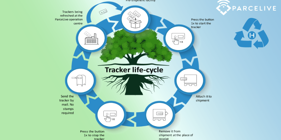 tracker life cycle