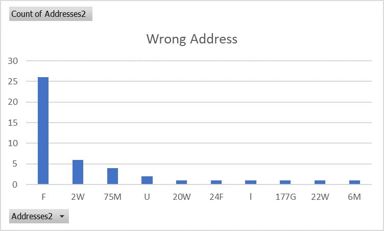 wrong address graph