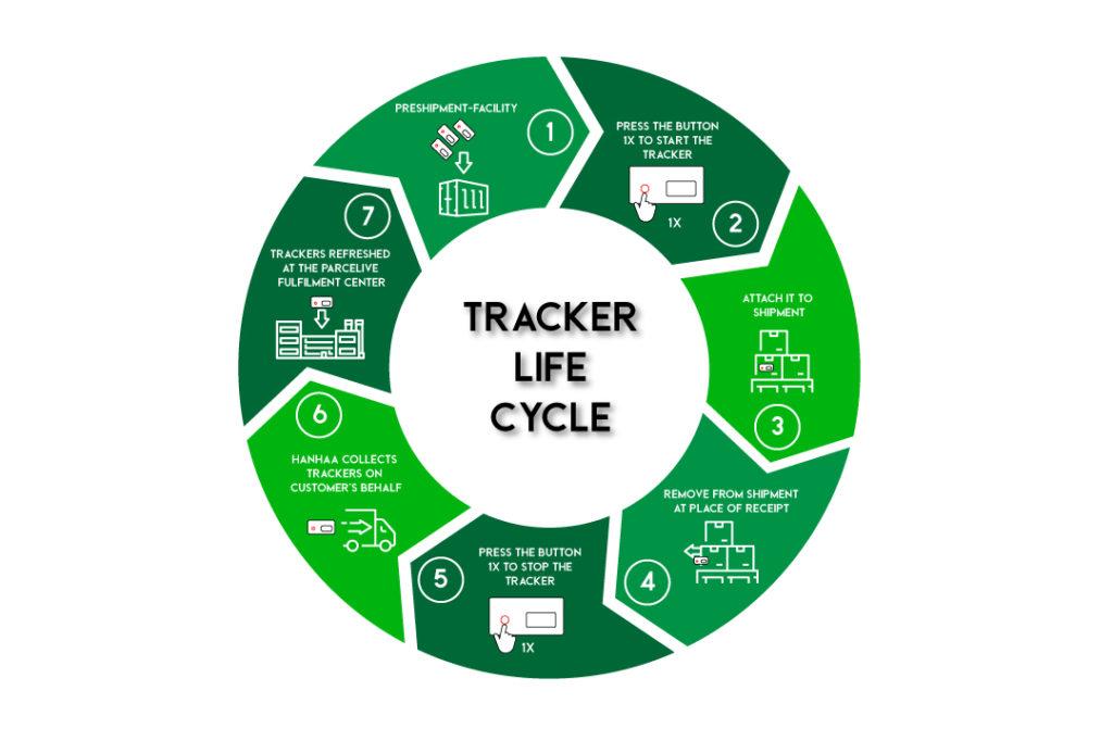 Tracker Life Cycle eco friendly